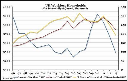 workless households 2 graph
