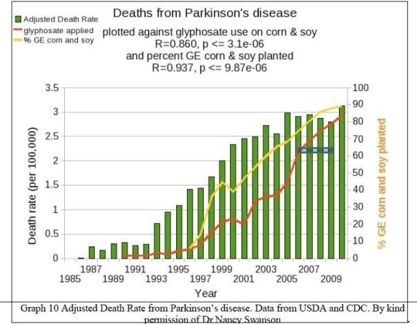 glyph soy parkinsons graph