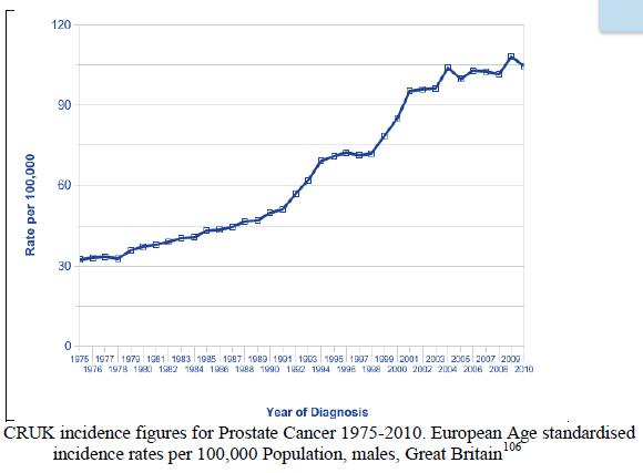 glyph soy prostate cancer graph