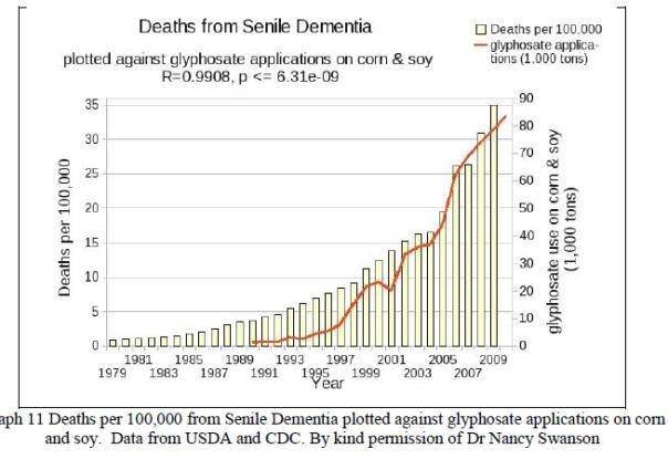 glyph soy senile demetia graph