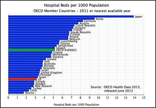 hospital beds per 1000