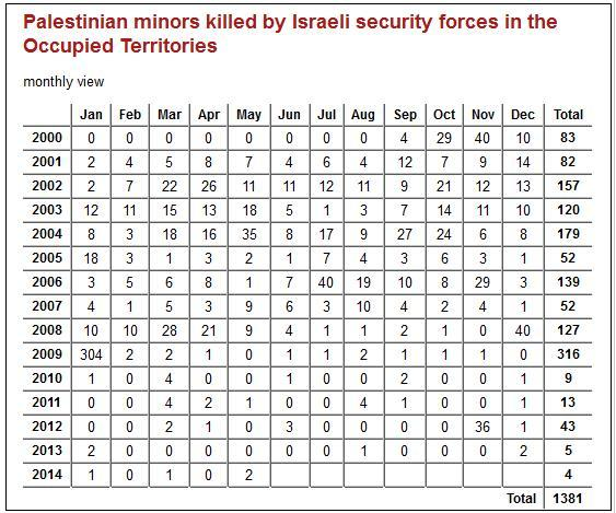 B'Tselem fatality stats