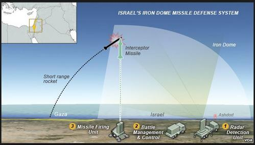 israel iron dome missile shield