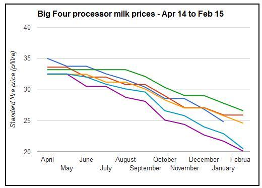milk price fall