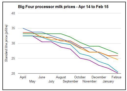milk price fall