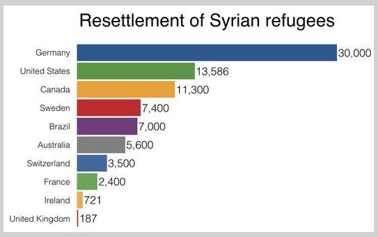 resettle 2syrian refugees
