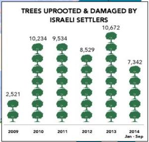palestine trees graphic