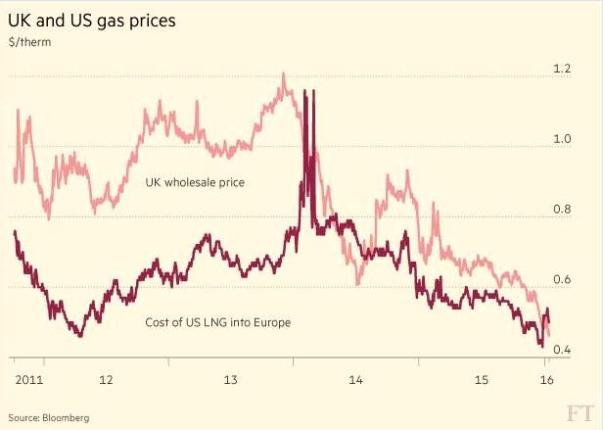 fracking uk2 us gas prices graph
